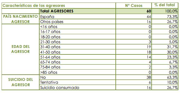 Ligar en Navarra estrategia